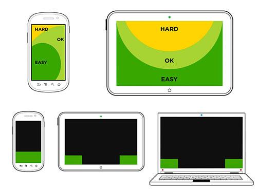 Les zones de l'ecran plus ou moins facilement accessibles