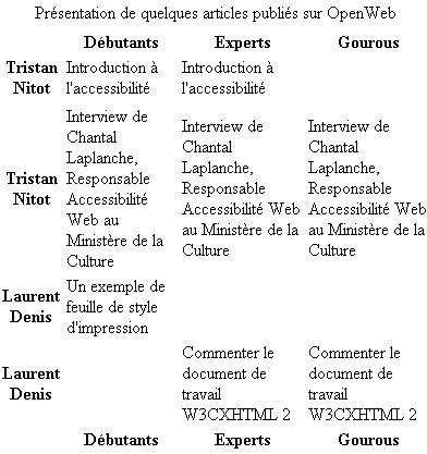 tabella più elaborata senza formattazione