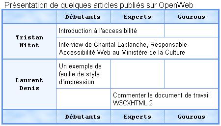 Esempio visuale di formattazione della tabella