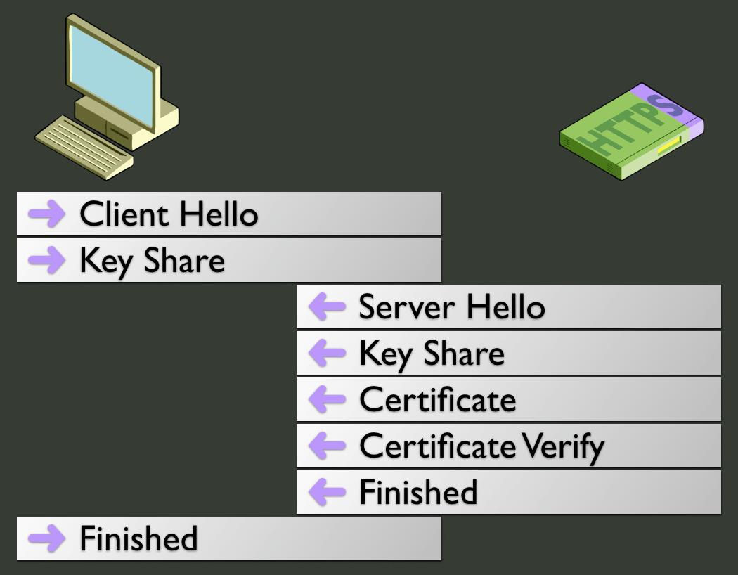Processus complet d'établissement de la liaison sécurisée sous TLS 1.3