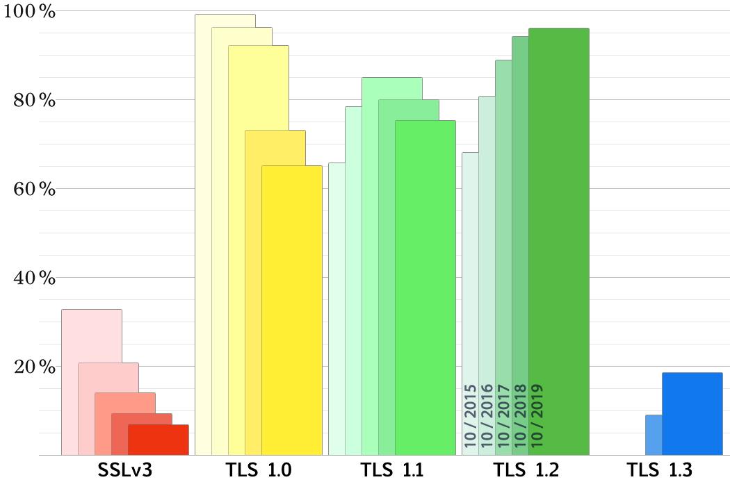 évolution des versions de SSL/TLS acceptées par les serveurs scrutés par SSL Pulse
